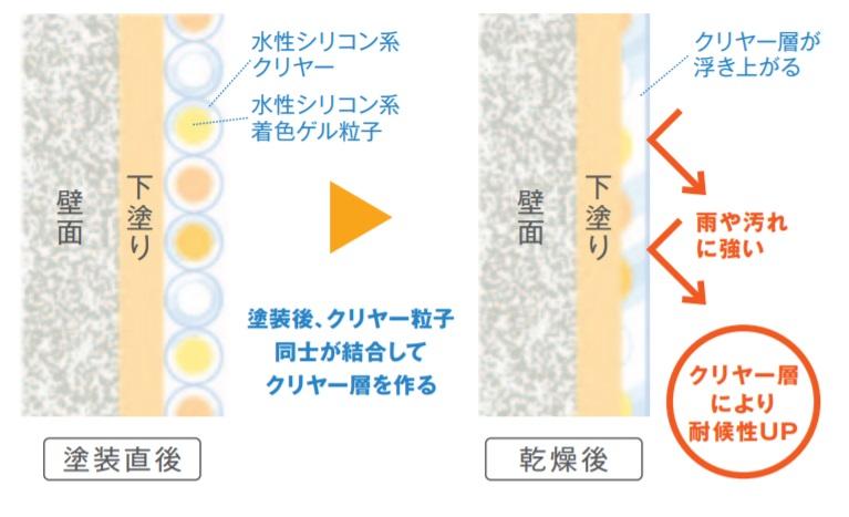 日本ペイントの水性ペリアート